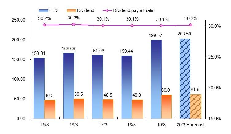 dividendchart